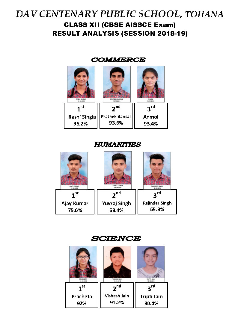 Result Analysis XII(2018-19)